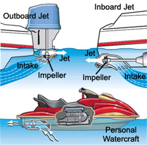 waterscooter accessoires boat kit using jet ski motor 171 all boats