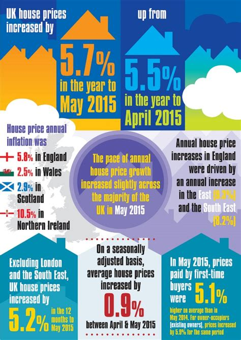 house prices     ons stats show sell house fast