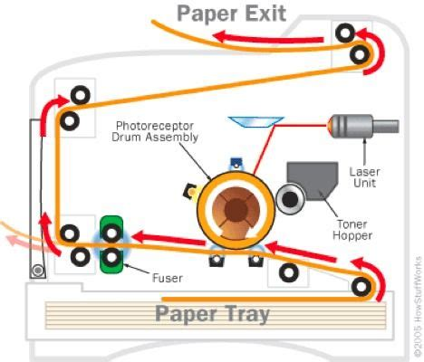 Mesin Fotocopy Lung are laser printers as dangerous as or as