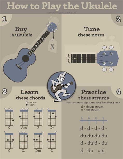 how to play the ukulele in 4 easy steps graphic aide