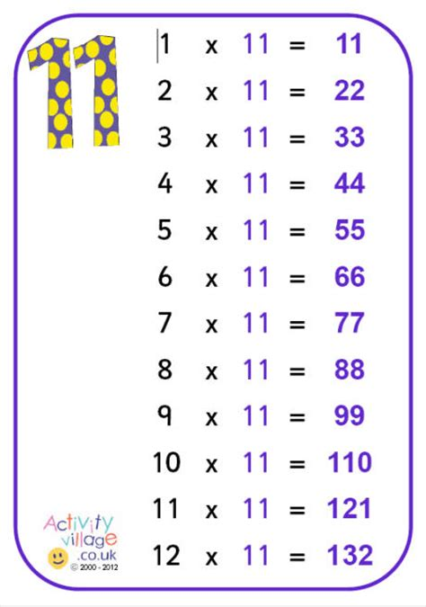 11 Times Table by 11 Times Table Poster