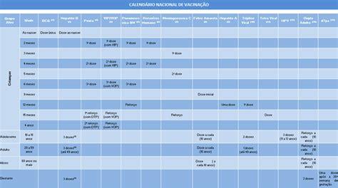 Calendario Vacinal 2014 Narizinho Voc 234 Conhece Todas As Vacinas Oferecidas Pelo Sus