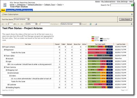 software test results template software testing test planning status dashboard
