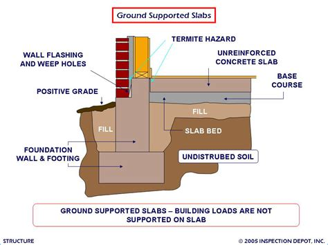 types of house foundations building foundation types