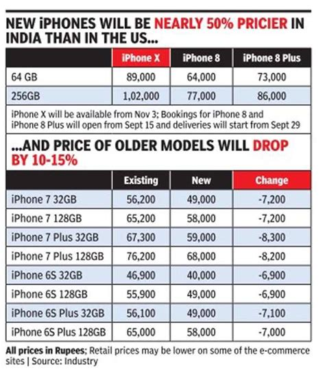 x iphone cost iphone x price in india apple iphone x priced at rs 89 000 for india