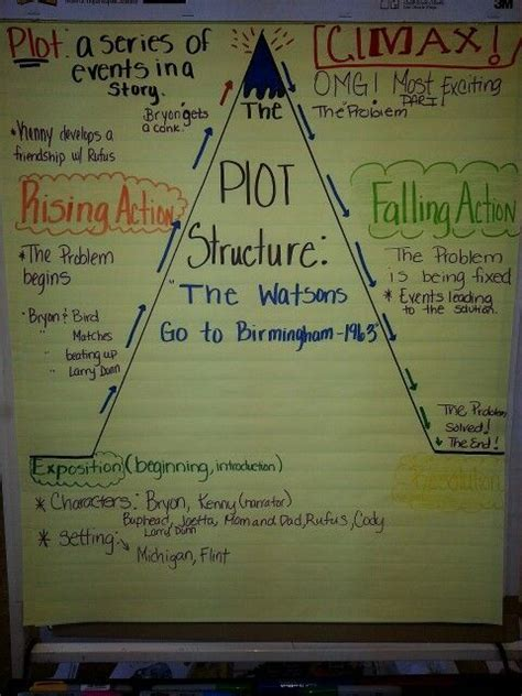 plot structure anchor chart reading