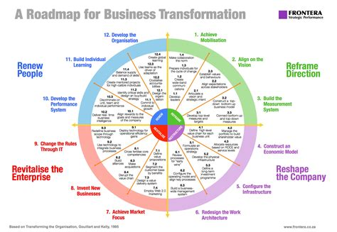 hr transformation lifecycle roadmap presentation powerpoint sustainability roadmap template google search roadmaps