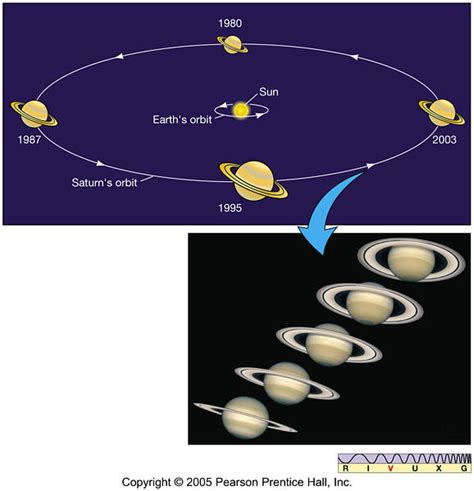 orbit and rotation of saturn saturn11 orbit and rotation