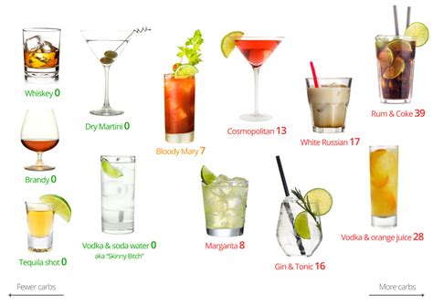 to learn how to lose weight fast we found low calorie alcoholic drinks list
