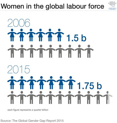 gender equality in the labour sector in nigeria international books global gender gap report 2015 reports world economic forum