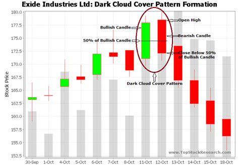 candlestick pattern video tutorial dark cloud cover candlestick pattern exle 5