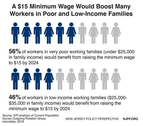 minimum wage for 16 raising the minimum wage to 15 by 2024 would boost the