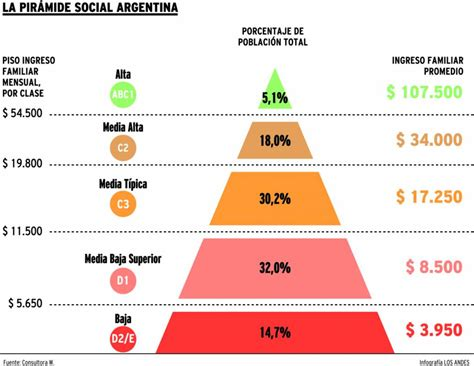 piramide social argentina 2016 sebastian cominiello sobre el mito de la clase media en