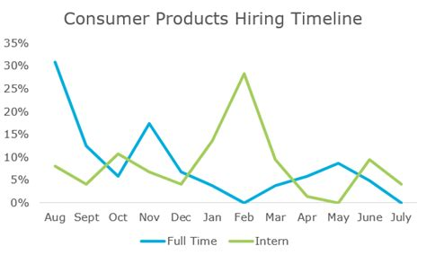 Consumer Products Definition Industry Mba by Top Industries And Their Mba Recruiting Timelines
