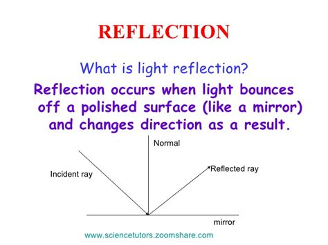 What Is The Light by Light Dispersion Spectrum Refraction Reflection
