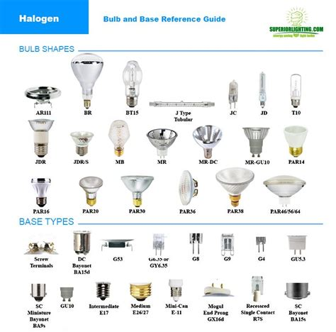 light bulb types reference home gt lighting resources