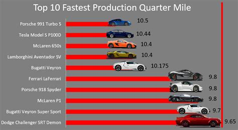 top 10 fastest production cars by quarter mile times oc dataisbeautiful