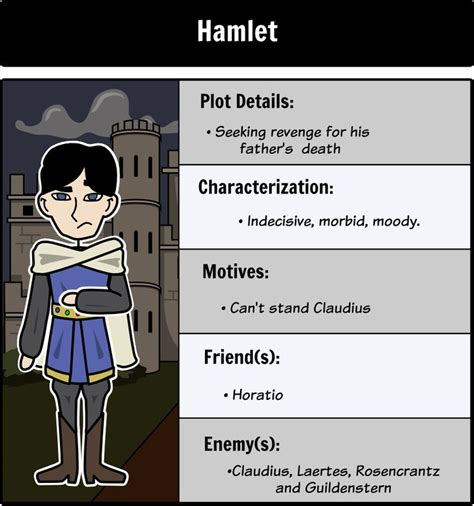hamlet themes story and characters hamlet character map make connections and analyze the
