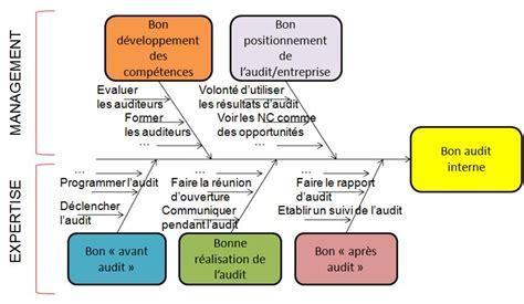 réaliser un diagramme d ishikawa sur word guide des bonnes pratiques de l audit interne