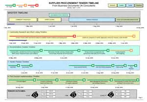 Supplier Performance Measurement Template Excel by Supplier Procurement Tender Timeline Template Visio