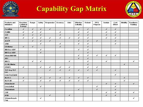 capability matrix template pm cas mission and vision ppt
