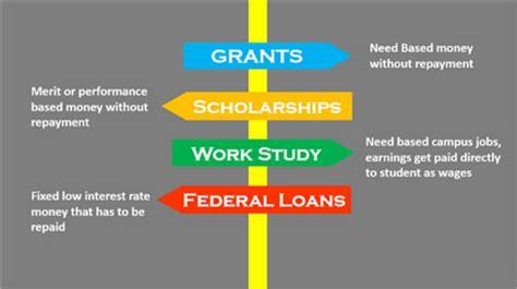 Mba Financial Aid Tips by Grantsville High School Scholarship News