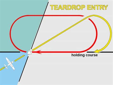 holding pattern entry video handbook holding pattern entries