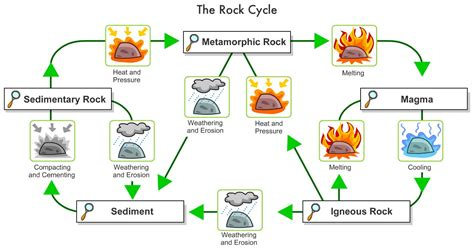 diagram of a cycle of a the rock cycle diagrams to print diagram site