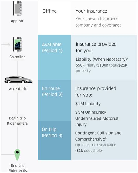 Uber Driver Background Check Requirements Driving Vs Driving With Uber Uber