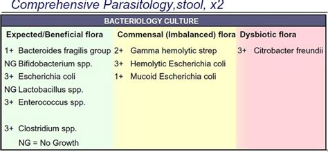 Stool Result by Dealing With Leaky Gut Of Rheumatoid Arthritis
