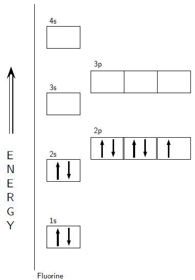 orbital diagram for fluorine electron configuration boundless chemistry