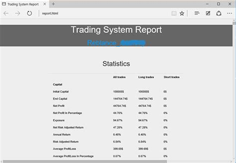 Create A Html Or Pdf Report Of Your Trading System Backtesting Results Caign Results Report Template