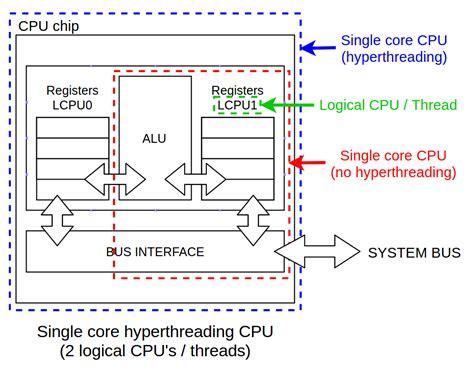 computer cpu diagram 20 wiring diagram images wiring