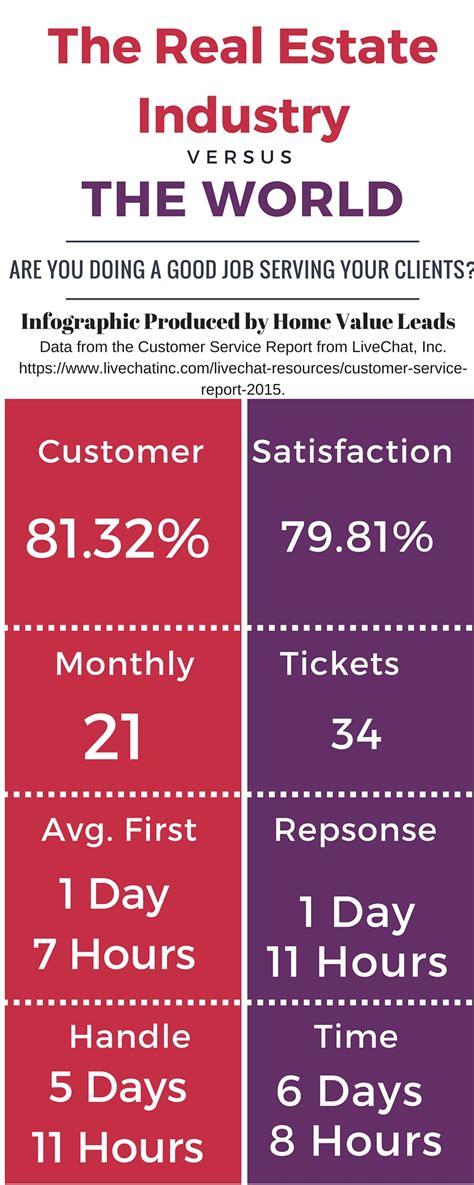 realtor customer service mediocrity