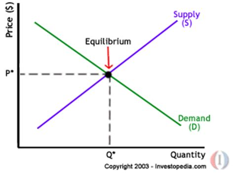 economic graph maker basic supply demand curve in microeconomics 171 the analyst