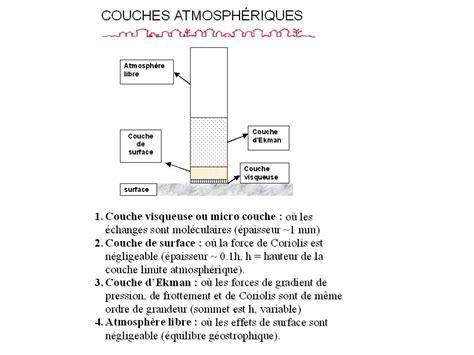 couche definition couche limite atmosph 233 rique ppt video online t 233 l 233 charger