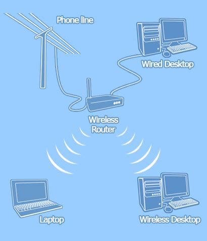 Wifi Broadband wireless broadband guide