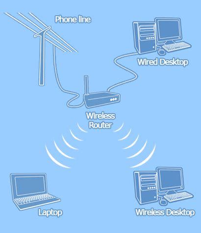 Wifi Broadband wireless broadband guide