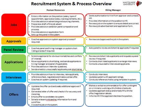 employee recruitment process flowchart image gallery hr recruitment process