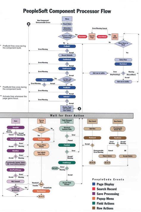 workflow peoplesoft simple workflow diagram exles simple correlation