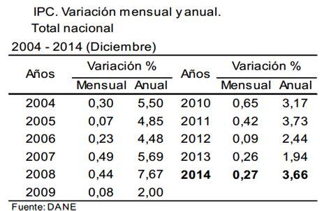 ipc definitivo 2015 en colombia ipc 2014 inflaci 243 n de diciembre 0 27 inflacioninflacion