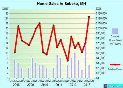 sebeka minnesota mn 56477 profile population maps