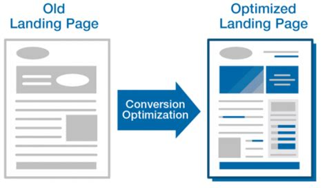essential elements for successful landing pages