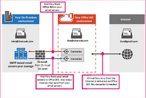 Office 365 Mail Flow Connectors Setting Up Office 365 Connector For Mail Flow