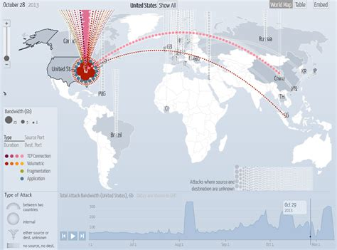 network attack map digital attack map by and arbor networks