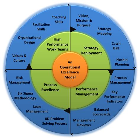design excellence definition an operational excellence model the 4 building blocks of