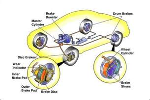 Simple Air Brake System Diagram Car Facts Brake System In Vehicles
