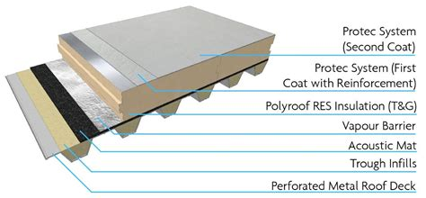 pin flat roof systems single ply roofing membranes on