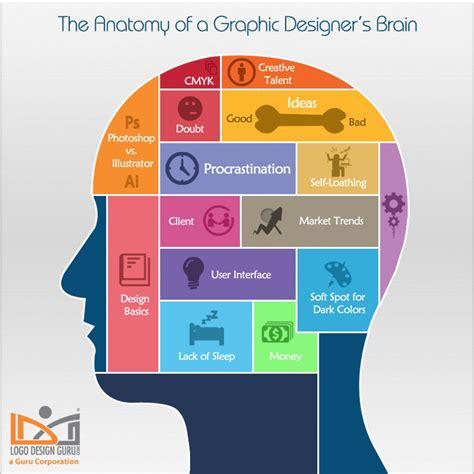 design visual the anatomy of a graphic designer s brain visual ly
