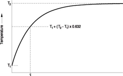 ntc thermistor b constant ntc thermistors characteristics glossary definition amwei thermistor